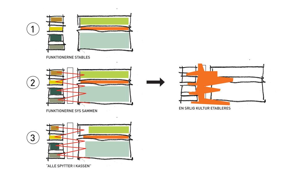 Diagram funktionerne sys sammen