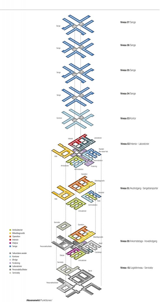 08_flow og fordelingsdiagram