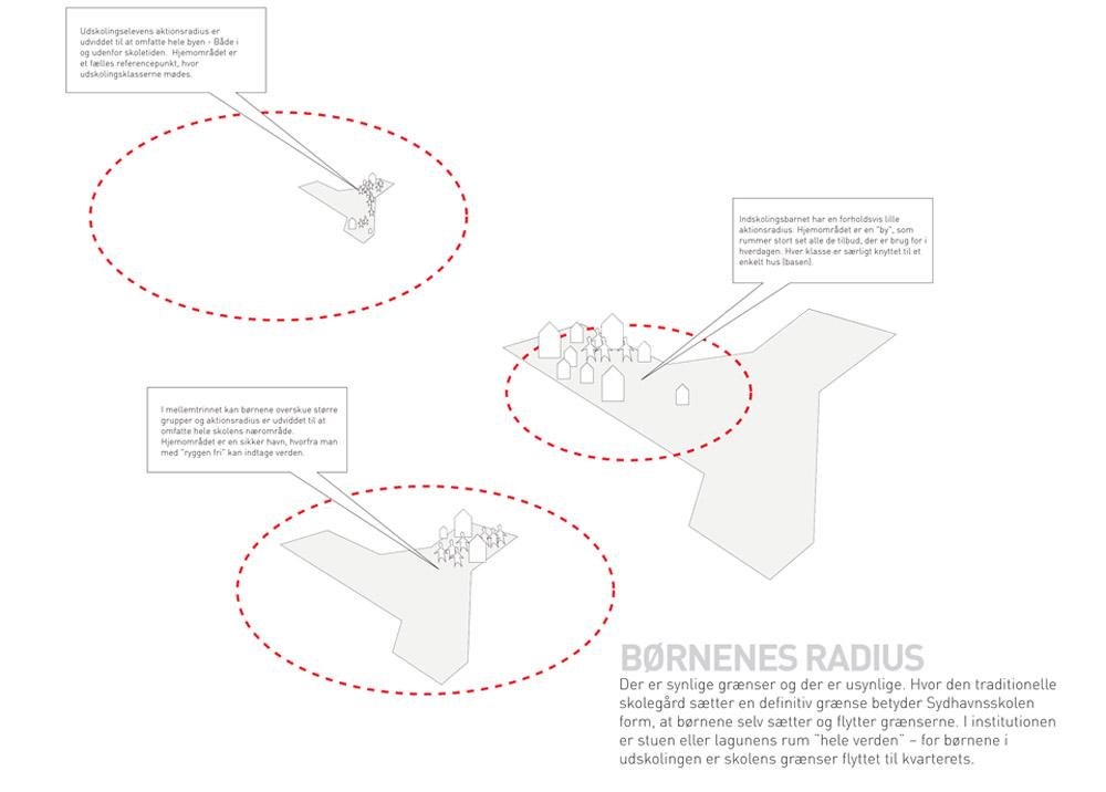 Diagram Børnenes radius