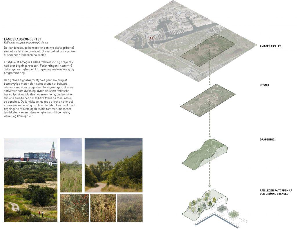 Landskabs koncept