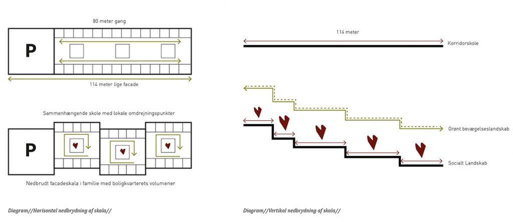 Diagram vertikal nedbrydning af skala