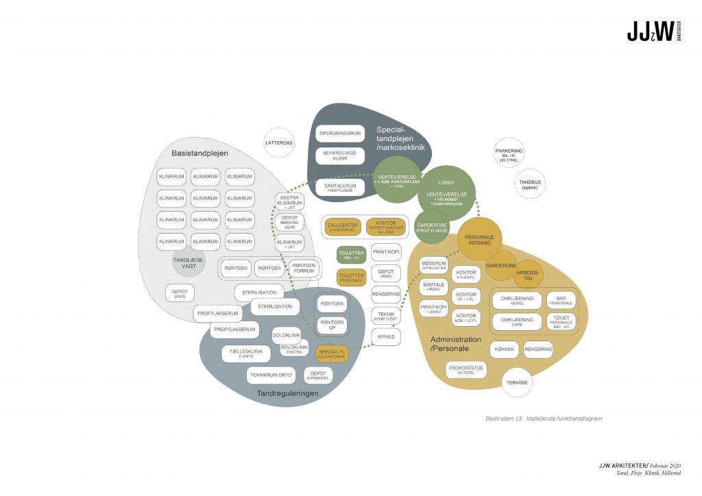 Funktionsprogram - fra 6 klinikker til et samlet hus