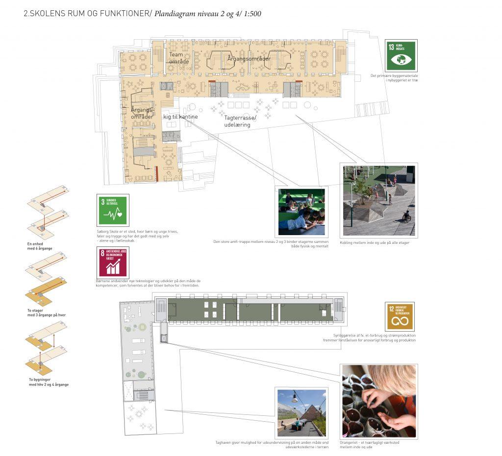 Plandiagram niv. 2-4