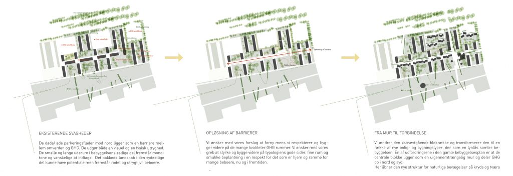 Hovedgreb - fra mur til forbindelse