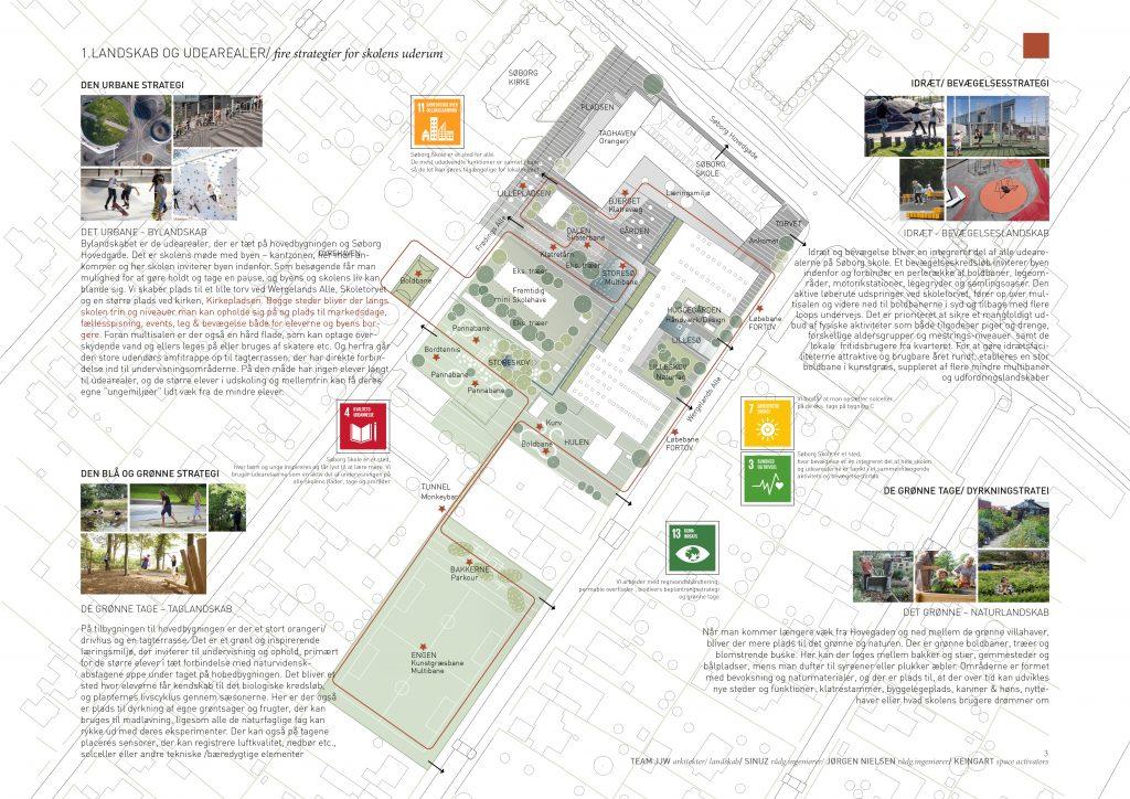 Landskab/ ud arealer - 4 strategier for skolens uderum