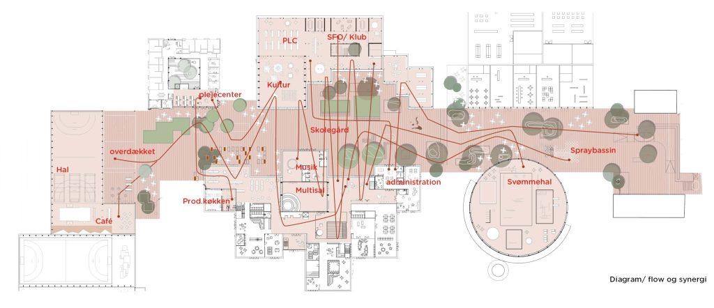 Diagram der viser hvordan bytæppet syer funktionerne sammen